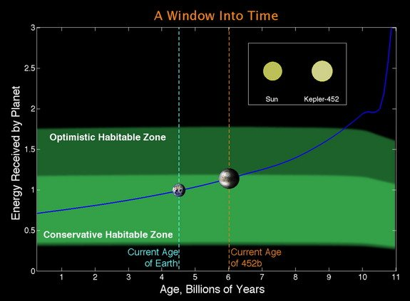 The Earth-like planet is termed as GOLDILOCKS-ZONE