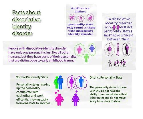 Dissociative Identity Disorder : Symptoms, Causes and Treatments